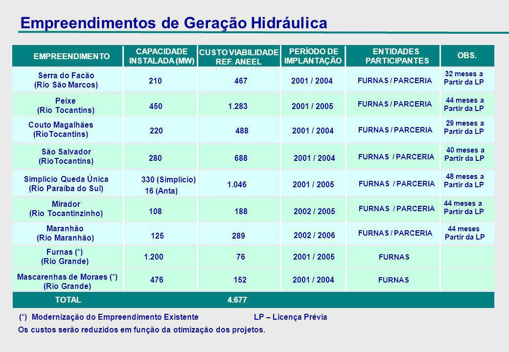 Empreendimentos de Geração Termelétrica EMPREENDIMENTO ENTIDADES PARTICIPANTES FURNAS / Parceiro FURNAS / INEPAR ENEL POWER UTE Sepetiba Carvão AUMENTO CAPACIDADE (MW) UTE Santa Cruz #3 e #4 Gás Natural TOTAL 3.538 5.000 UTE Roberto da Silveira Gás Natural 80 100 2002 INVESTIMENTO TOTAL (R$ milhões) INÍCIO DE OPERAÇÃO 1 AS UNIDADES UTE São Gonçalo Gás Natural FURNAS FURNAS / TOSHIBA UTE Volta Redonda Gás Natural 640 860 2002 UTE Varginha Gás Natural 240 320 2003 FURNAS UTE Santa Cruz # 1 / 2 UTE Santa Cruz - Nova 240 320 2003 FURNAS / Parceiro 190 270 2001 1.328 2.000 2004 500 700 2003 FURNAS / SIIF / PETROBRÁS 320 430 2002 FURNAS / Parceiro