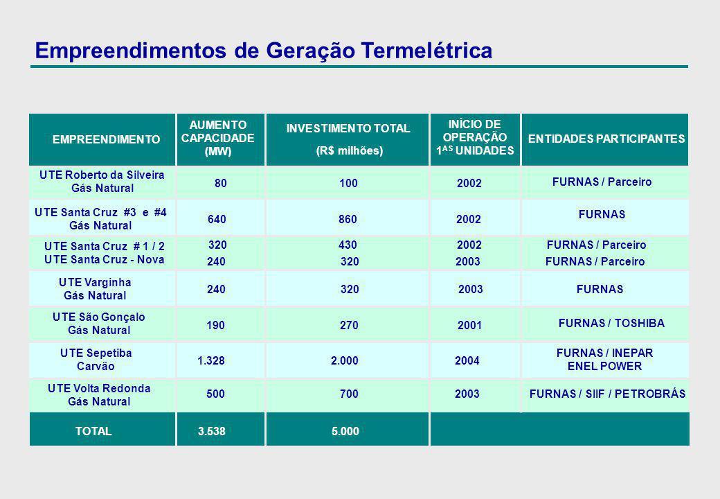 Empreendimentos de Geração Termelétrica EMPREENDIMENTO ENTIDADES PARTICIPANTES FURNAS / Parceiro FURNAS / INEPAR ENEL POWER UTE Sepetiba Carvão AUMENT