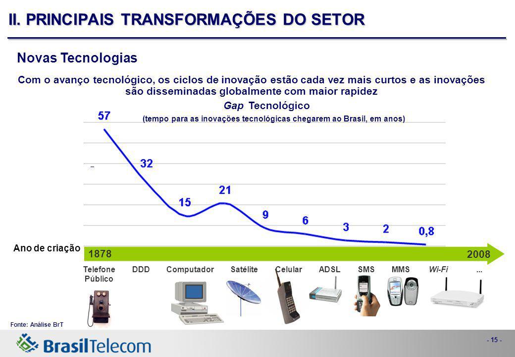 - 15 - Com o avanço tecnológico, os ciclos de inovação estão cada vez mais curtos e as inovações são disseminadas globalmente com maior rapidez Ano de