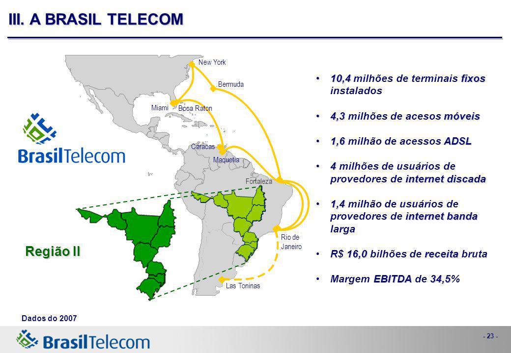 - 23 - III. A BRASIL TELECOM 10,4fixos10,4 milhões de terminais fixos instalados 4,3móveis4,3 milhões de acesos móveis 1,6ADSL1,6 milhão de acessos AD