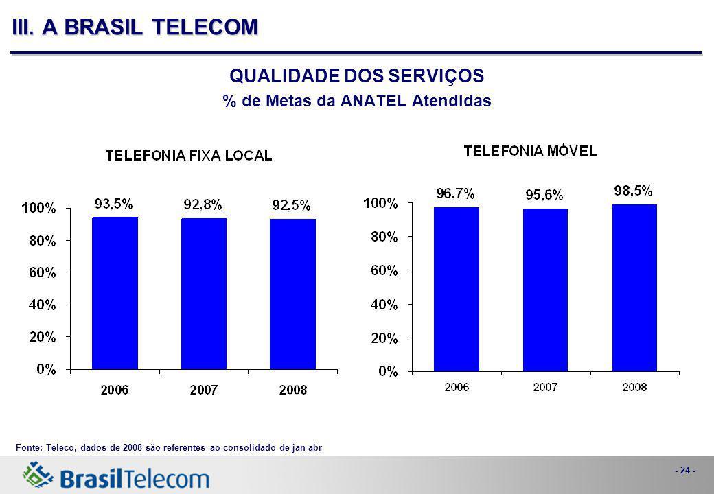 - 24 - III. A BRASIL TELECOM QUALIDADE DOS SERVIÇOS % de Metas da ANATEL Atendidas Fonte: Teleco, dados de 2008 são referentes ao consolidado de jan-a