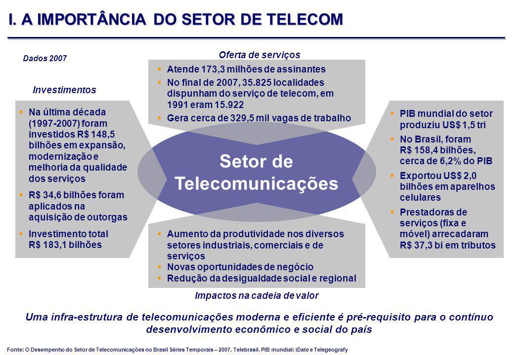 - 3 - Setor de Telecomunicações Aumento da produtividade nos diversos setores industriais, comerciais e de serviços Novas oportunidades de negócio Redução da desigualdade social e regional Atende 173,3 milhões de assinantes No final de 2007, 35.825 localidades dispunham do serviço de telecom, em 1991 eram 15.922 Gera cerca de 329,5 mil vagas de trabalho Investimentos Na última década (1997-2007) foram investidos R$ 148,5 bilhões em expansão, modernização e melhoria da qualidade dos serviços R$ 34,6 bilhões foram aplicados na aquisição de outorgas Investimento total R$ 183,1 bilhões Impactos na cadeia de valor PIB mundial do setor produziu US$ 1,5 tri No Brasil, foram R$ 158,4 bilhões, cerca de 6,2% do PIB Exportou US$ 2,0 bilhões em aparelhos celulares Prestadoras de serviços (fixa e móvel) arrecadaram R$ 37,3 bi em tributos Uma infra-estrutura de telecomunicações moderna e eficiente é pré-requisito para o contínuo desenvolvimento econômico e social do país Oferta de serviços Fonte: O Desempenho do Setor de Telecomunicações no Brasil Séries Temporais – 2007, Telebrasil.