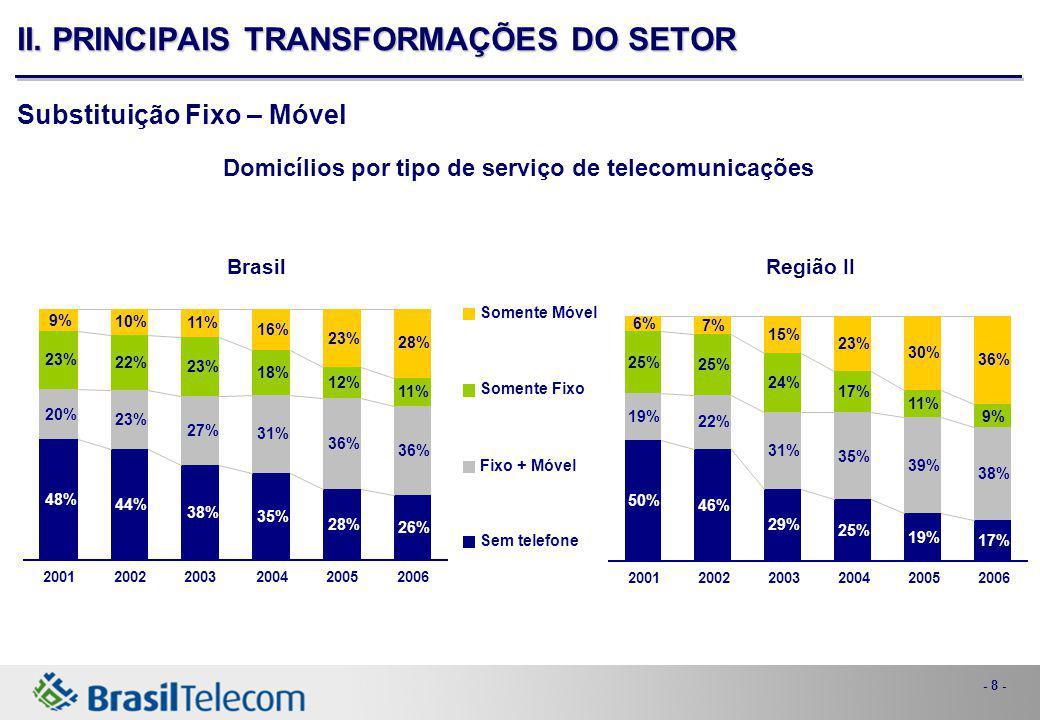 - 9 - Consolidação da Indústria Novas Tecnologias (wireless) Novas Tecnologias (wireless) Emergência de VoIP Emergência de VoIP Crescimento de banda larga Crescimento de banda larga Substituição fixo-móvel Substituição fixo-móvel II.