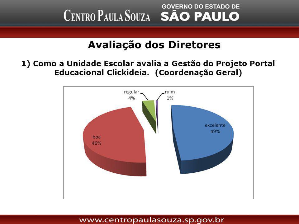 Avaliação dos Diretores 1) Como a Unidade Escolar avalia a Gestão do Projeto Portal Educacional Clickideia. (Coordenação Geral)