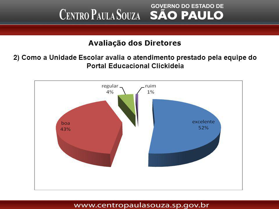 2) Como a Unidade Escolar avalia o atendimento prestado pela equipe do Portal Educacional Clickideia Avaliação dos Diretores