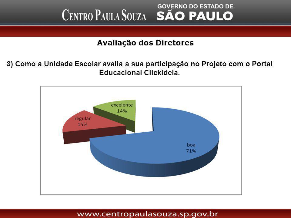 3) Como a Unidade Escolar avalia a sua participação no Projeto com o Portal Educacional Clickideia. Avaliação dos Diretores