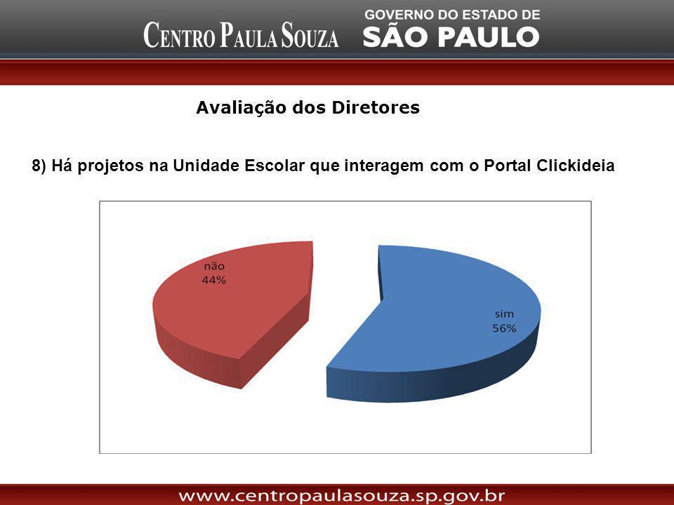 8) Há projetos na Unidade Escolar que interagem com o Portal Clickideia Avaliação dos Diretores