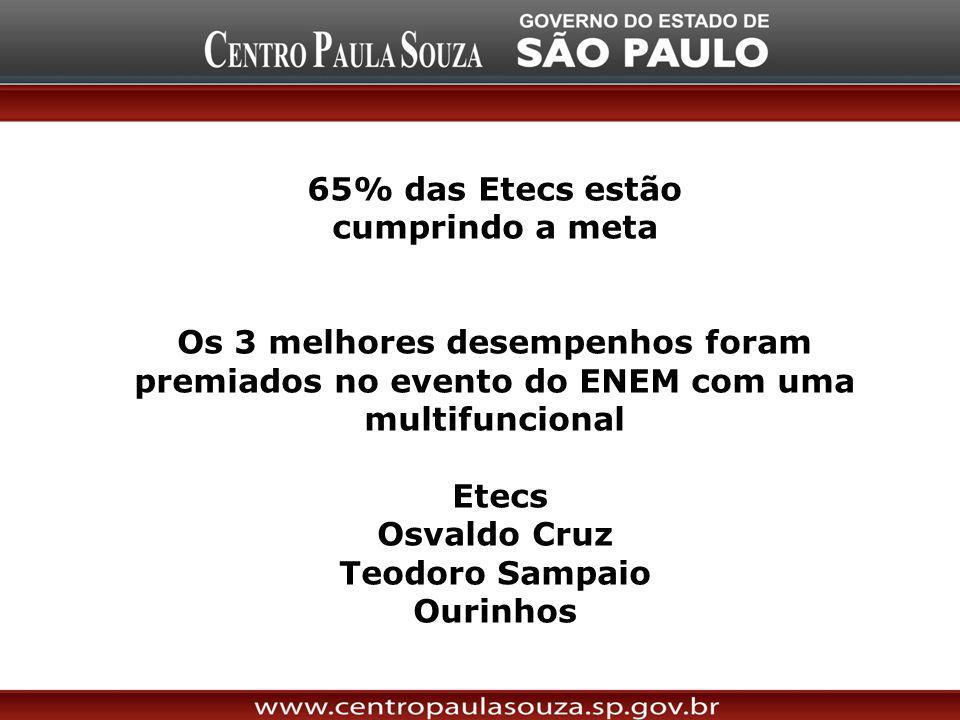 65% das Etecs estão cumprindo a meta Os 3 melhores desempenhos foram premiados no evento do ENEM com uma multifuncional Etecs Osvaldo Cruz Teodoro Sam