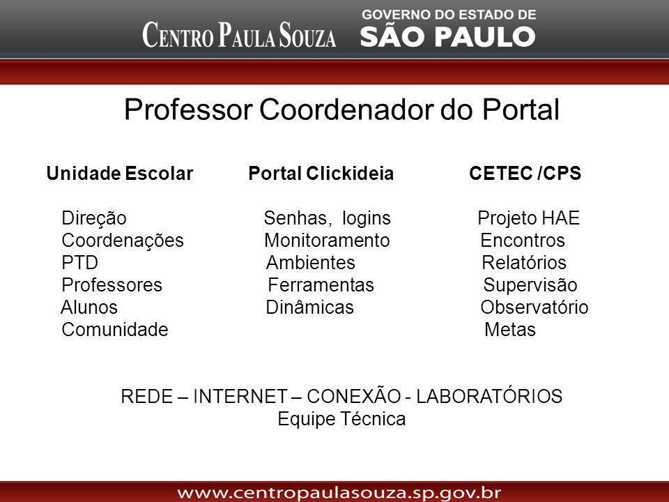 Professor Coordenador do Portal Unidade Escolar Portal Clickideia CETEC /CPS Direção Senhas, logins Projeto HAE Coordenações Monitoramento Encontros P