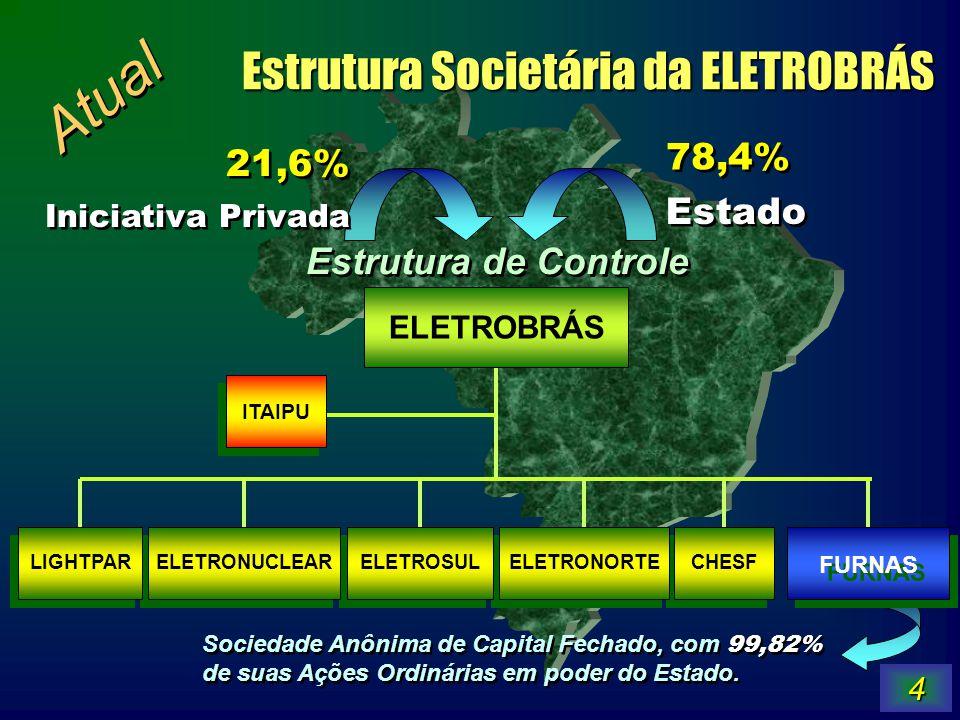 5 União FND BNDESPAR Minoritários Residentes Minoritários Residentes Minoritários Não - Residentes Minoritários Não - Residentes 58,4% 5,0% 14,4% 15,0% 7,2% 20,7% 42,1% 37,2% 52,5% 4,2% 18,8% 12,7% 11,8% Ações Ordinárias Ações Preferenciais TOTAL Estrutura de Capital da ELETROBRÁS Atual