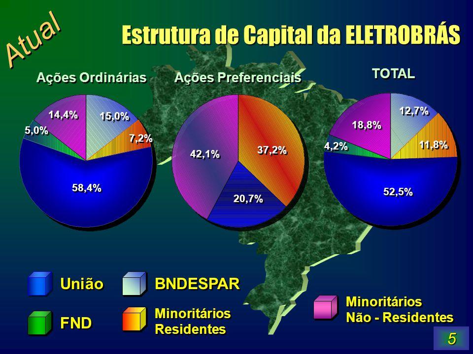 5 União FND BNDESPAR Minoritários Residentes Minoritários Residentes Minoritários Não - Residentes Minoritários Não - Residentes 58,4% 5,0% 14,4% 15,0