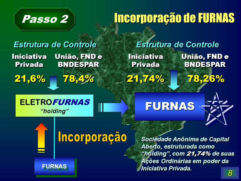 8 FURNAS Iniciativa Privada 21,6% Estrutura de Controle 78,4% FURNAS União, FND e BNDESPAR Sociedade Anônima de Capital Aberto, estruturada como holdi
