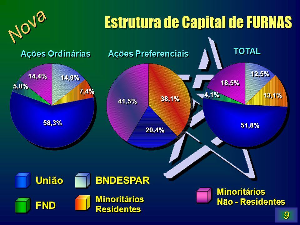 9 União FND BNDESPAR Minoritários Residentes Minoritários Residentes Minoritários Não - Residentes Minoritários Não - Residentes 20,4% 41,5% 38,1% 58,