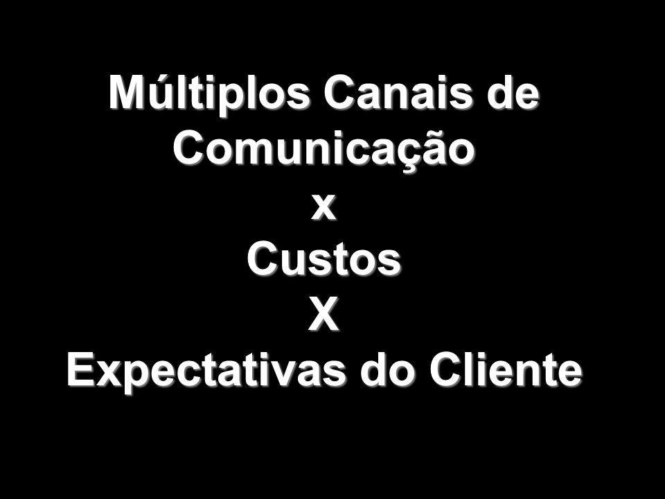 Múltiplos Canais de Comunicação x CustosX Expectativas do Cliente