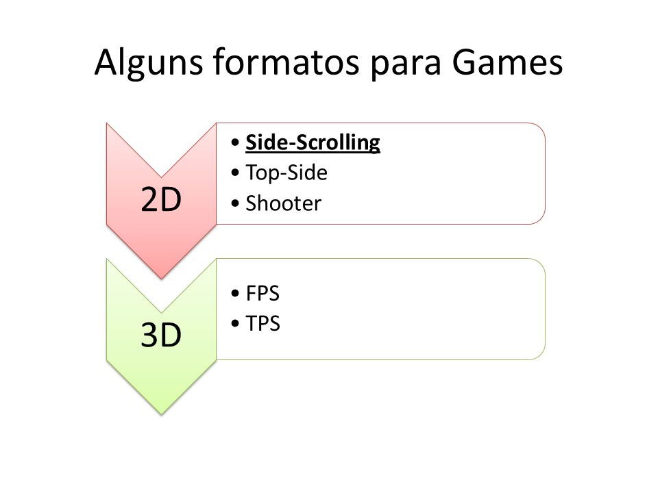 Alguns formatos para Games 2D Side-Scrolling Top-Side Shooter 3D FPS TPS