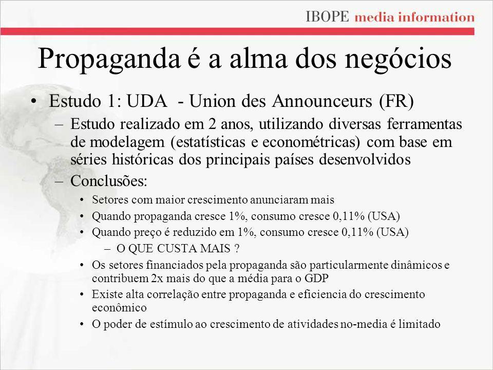 Propaganda é a alma dos negócios Estudo 1: UDA - Union des Announceurs (FR) –Estudo realizado em 2 anos, utilizando diversas ferramentas de modelagem