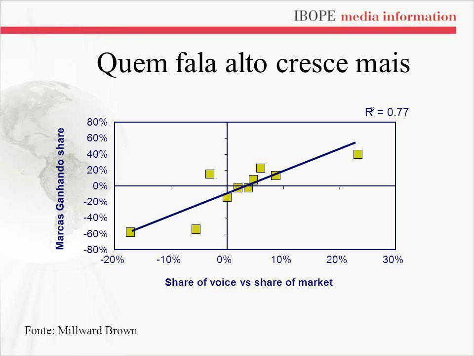 Quem fala alto cresce mais Share of voice vs share of market Marcas Ganhando share R 2 = 0.77 -80% -60% -40% -20% 0% 20% 40% 60% 80% -20%-10%0%10%20%3