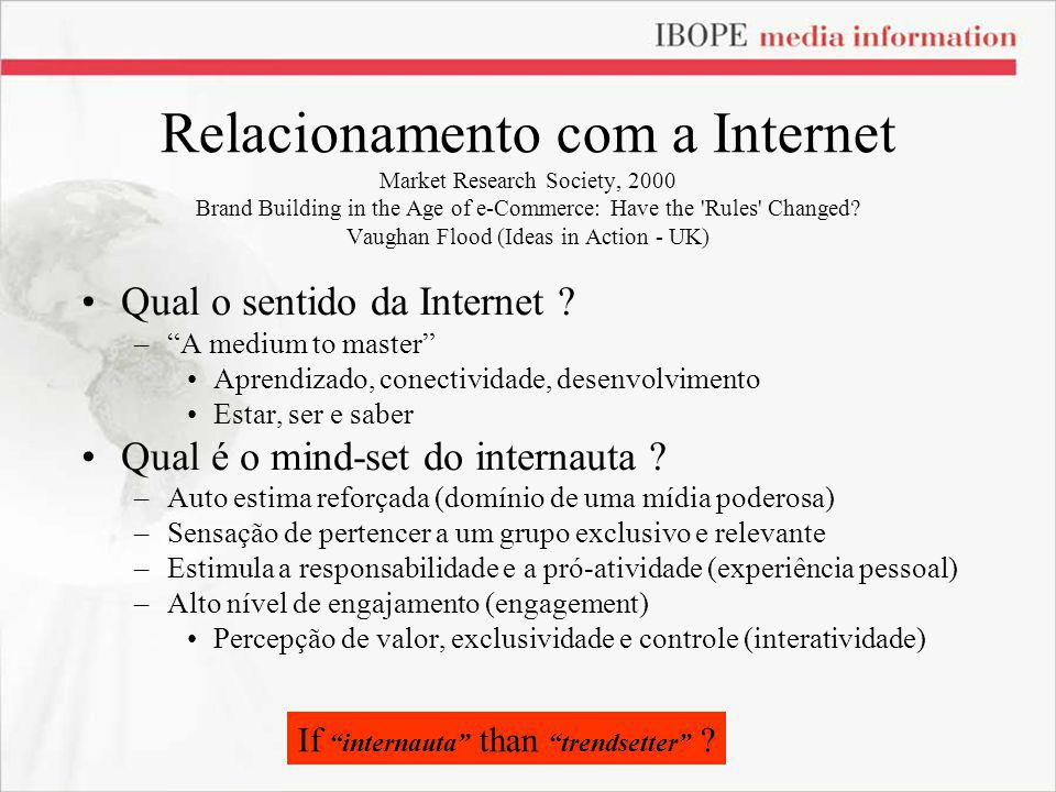 Relacionamento com a Internet Market Research Society, 2000 Brand Building in the Age of e-Commerce: Have the 'Rules' Changed? Vaughan Flood (Ideas in