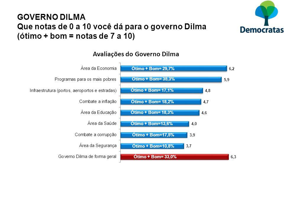 GOVERNO DILMA Que notas de 0 a 10 você dá para o governo Dilma (ótimo + bom = notas de 7 a 10) Média = 6,2 Média = 4,6 Média = 5,9 Média = 6,3 Média =