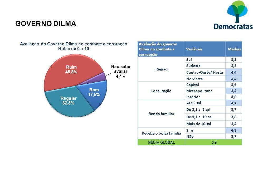 Avaliação do governo Dilma no combate a corrupção Variáveis Médias Região Sul3,8 Sudeste3,3 Centro-Oeste/ Norte4,4 Nordeste4,4 Localização Capital3,9
