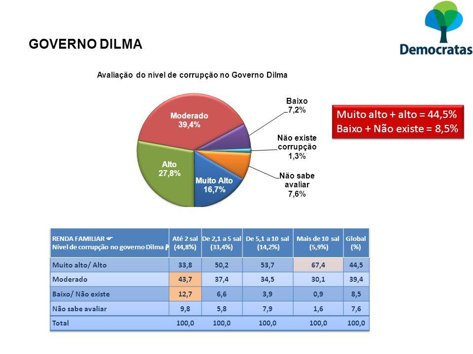 GOVERNO DILMA Muito alto + alto = 44,5% Baixo + Não existe = 8,5% Muito alto + alto = 44,5% Baixo + Não existe = 8,5%