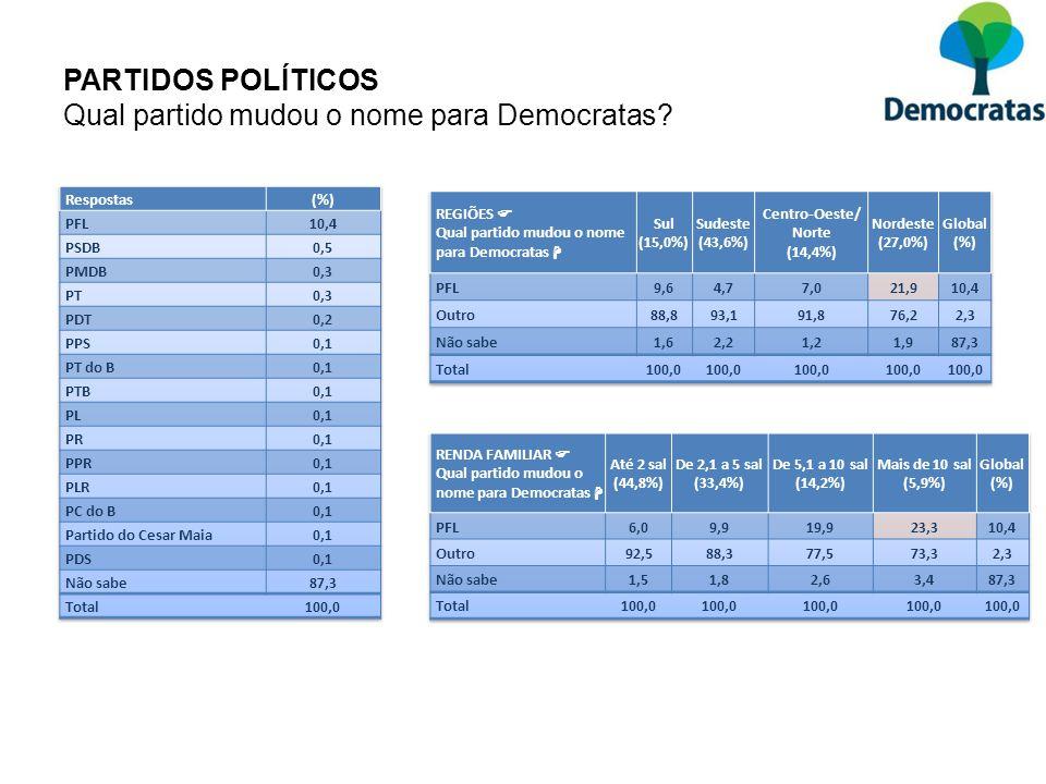 PARTIDOS POLÍTICOS Qual partido mudou o nome para Democratas?