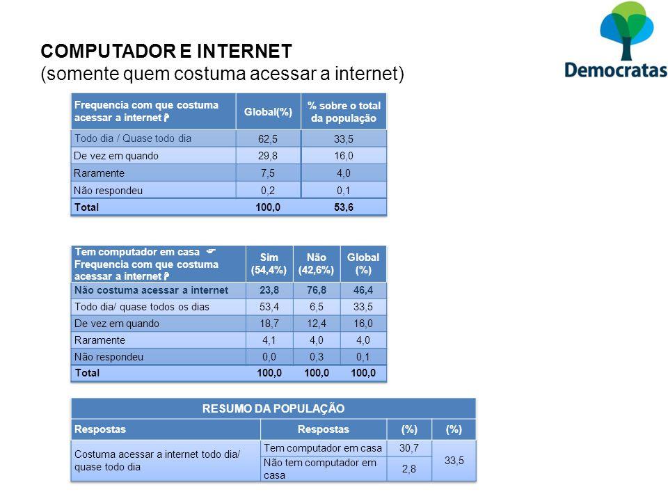 COMPUTADOR E INTERNET (somente quem costuma acessar a internet)