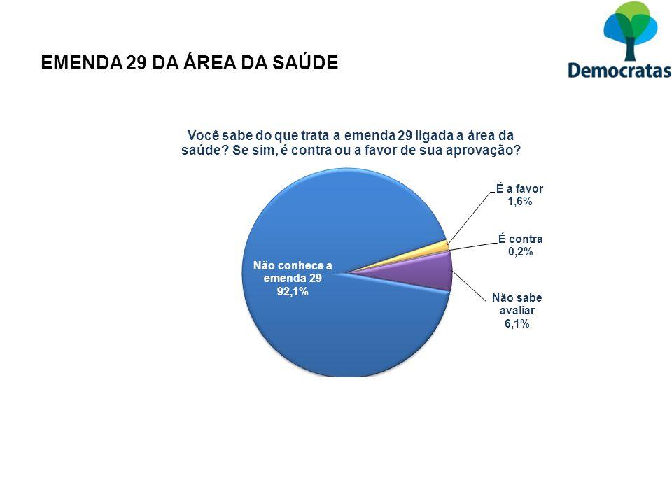 EMENDA 29 DA ÁREA DA SAÚDE