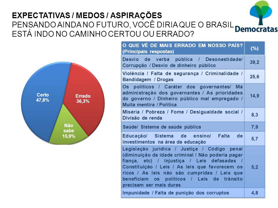 EXPECTATIVAS / MEDOS / ASPIRAÇÕES PENSANDO AINDA NO FUTURO, VOCÊ DIRIA QUE O BRASIL ESTÁ INDO NO CAMINHO CERTOU OU ERRADO?