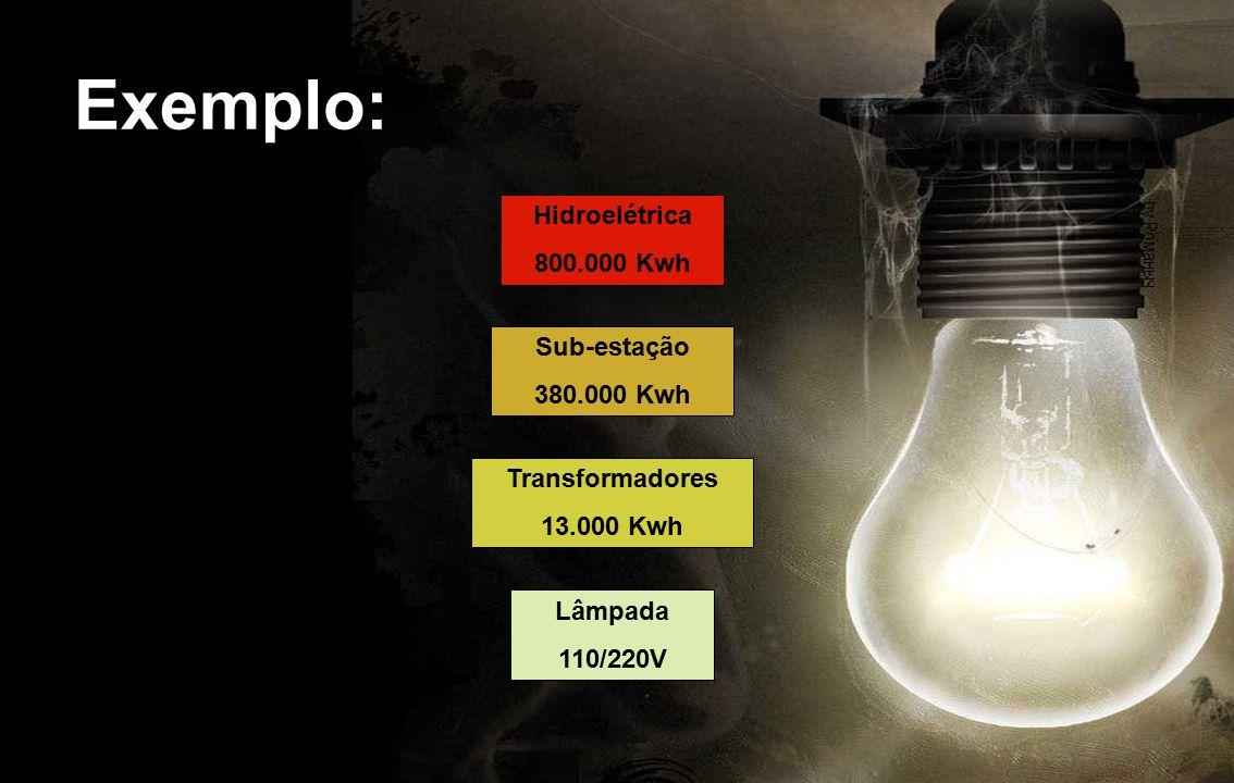 Exemplo: Hidroelétrica 800.000 Kwh Sub-estação 380.000 Kwh Transformadores 13.000 Kwh Lâmpada 110/220V