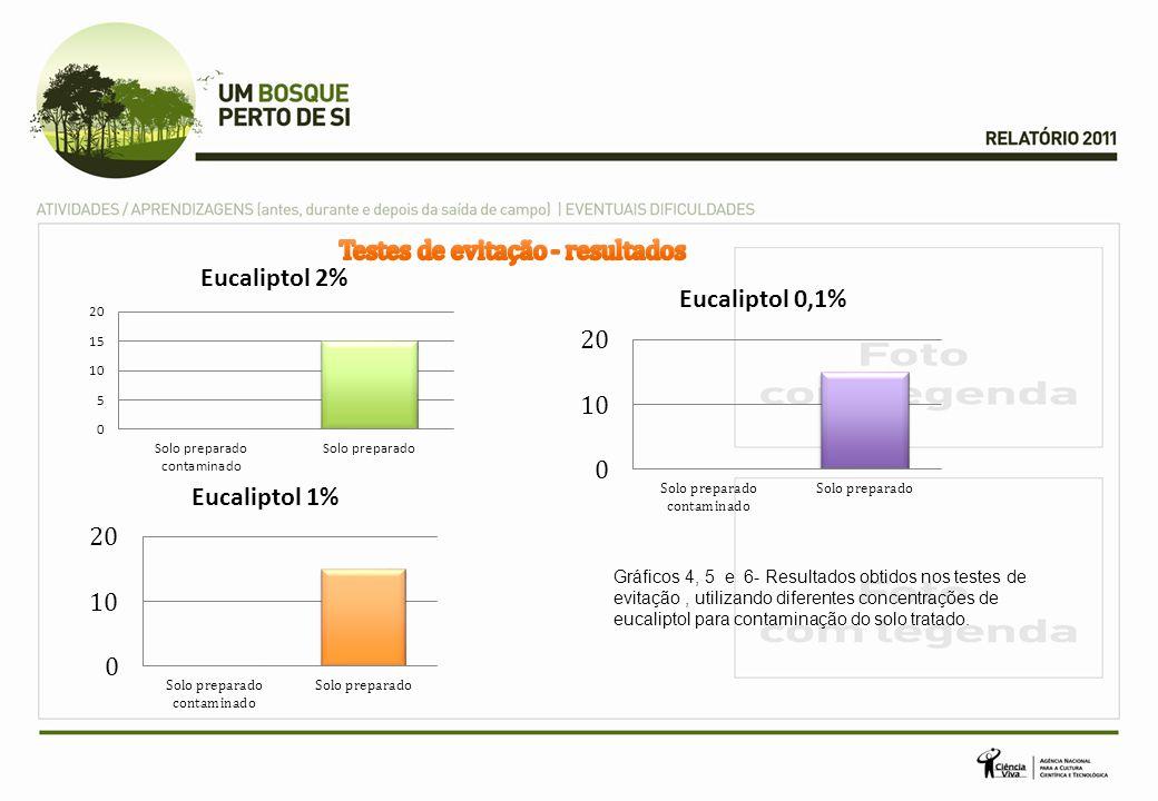 Gráficos 4, 5 e 6- Resultados obtidos nos testes de evitação, utilizando diferentes concentrações de eucaliptol para contaminação do solo tratado.