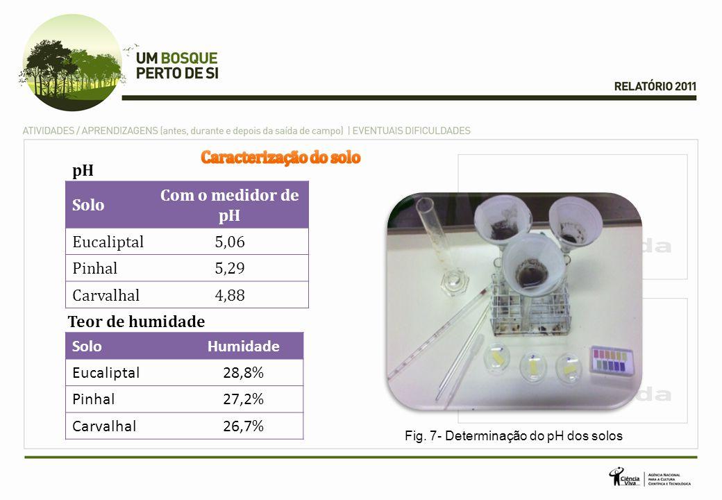 pH Solo Com o medidor de pH Eucaliptal5,06 Pinhal5,29 Carvalhal4,88 SoloHumidade Eucaliptal28,8% Pinhal27,2% Carvalhal26,7% Teor de humidade Fig.