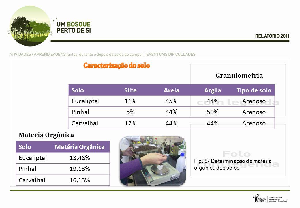 Granulometria SoloSilteAreiaArgilaTipo de solo Eucaliptal11%45%44%Arenoso Pinhal5%44%50%Arenoso Carvalhal12%44% Arenoso SoloMatéria Orgânica Eucaliptal13,46% Pinhal19,13% Carvalhal16,13% Matéria Orgânica Fig.