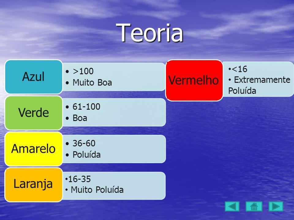 <16 Extremamente Poluída Teoria Teoria >100 Muito Boa Azul 61-100 Boa Verde 36-60 Poluída Amarelo 16-35 Muito Poluída Laranja Vermelho