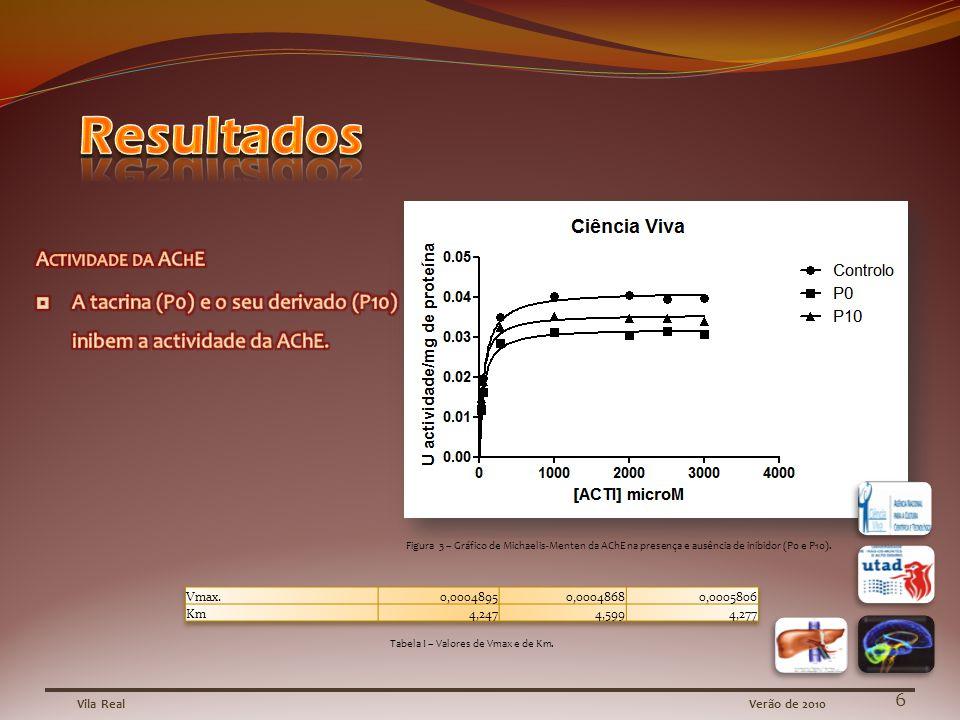 Vila RealVerão de 2010 Figura 3 – Gráfico de Michaelis-Menten da AChE na presença e ausência de inibidor (P0 e P10).