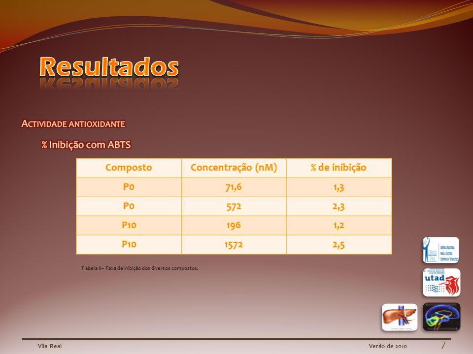 Vila RealVerão de 2010 7 T abela II– Taxa de inibição dos diversos compostos.