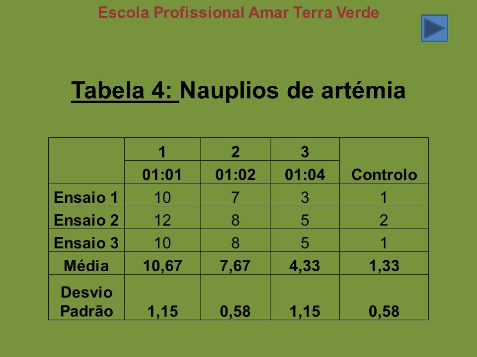 Tabela 4: Nauplios de artémia Escola Profissional Amar Terra Verde 123 Controlo 01:0101:0201:04 Ensaio 110731 Ensaio 212852 Ensaio 310851 Média10,677,674,331,33 Desvio Padrão1,150,581,150,58