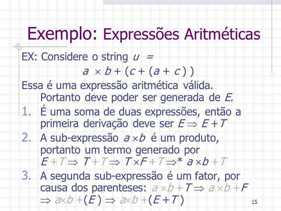 15 Exemplo: Expressões Aritméticas EX: Considere o string u = a b + (c + (a + c ) ) Essa é uma expressão aritmética válida. Portanto deve poder ser ge