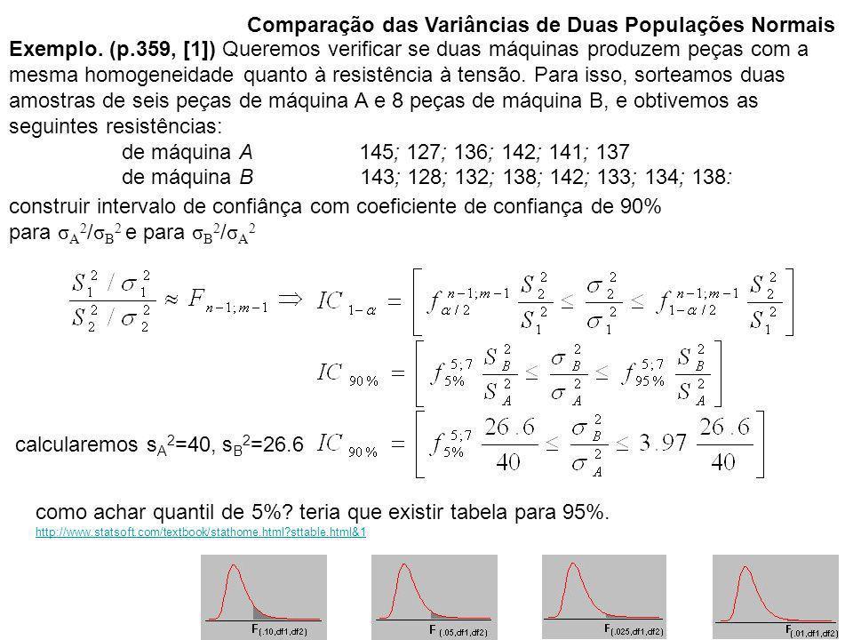 Exemplo. (p.359, [1]) Queremos verificar se duas máquinas produzem peças com a mesma homogeneidade quanto à resistência à tensão. Para isso, sorteamos