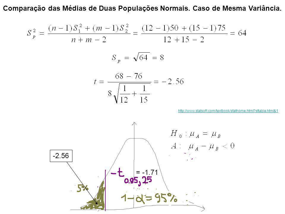Comparação das Médias de Duas Populações Normais. Caso de Mesma Variância. http://www.statsoft.com/textbook/stathome.html?sttable.html&1 = -1.71 -2.56
