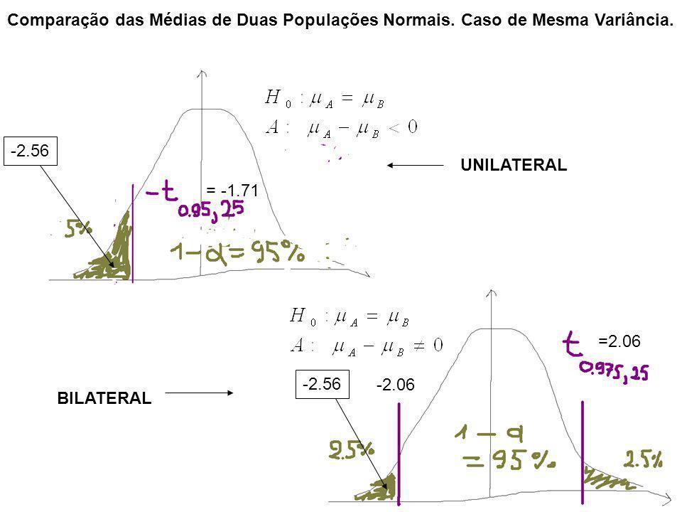 =2.06 -2.06 -2.56 = -1.71 -2.56 Comparação das Médias de Duas Populações Normais. Caso de Mesma Variância. UNILATERAL BILATERAL