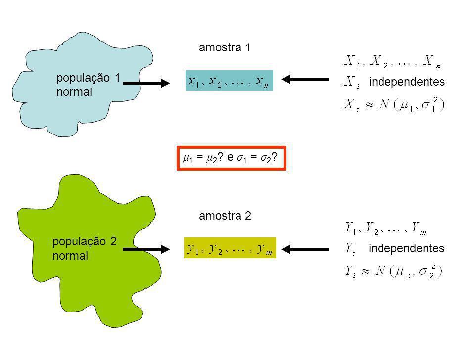amostra 1 população 1 normal população 2 normal independentes amostra 2 μ 1 = μ 2 ? e σ 1 = σ 2 ?