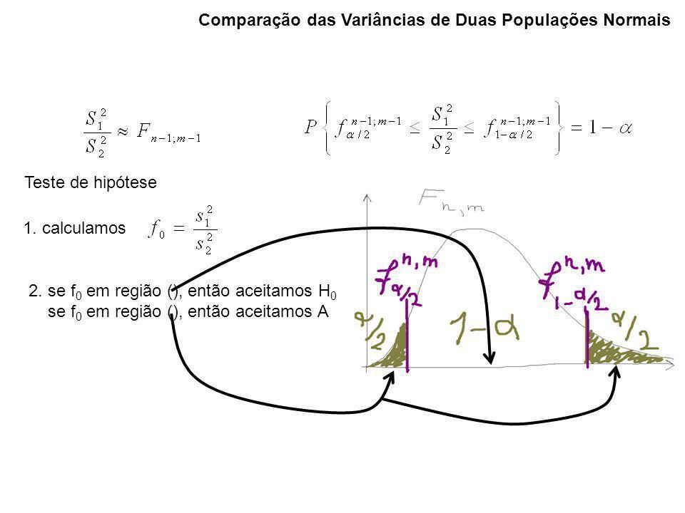 Comparação das Variâncias de Duas Populações Normais 1. calculamos 2. se f 0 em região (), então aceitamos H 0 se f 0 em região (), então aceitamos A