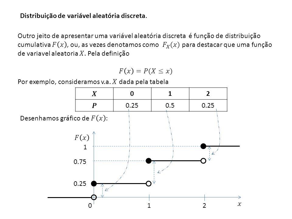 Distribuição de variável aleatória discreta. 012 0.250.50.25 1 12 0 0.75