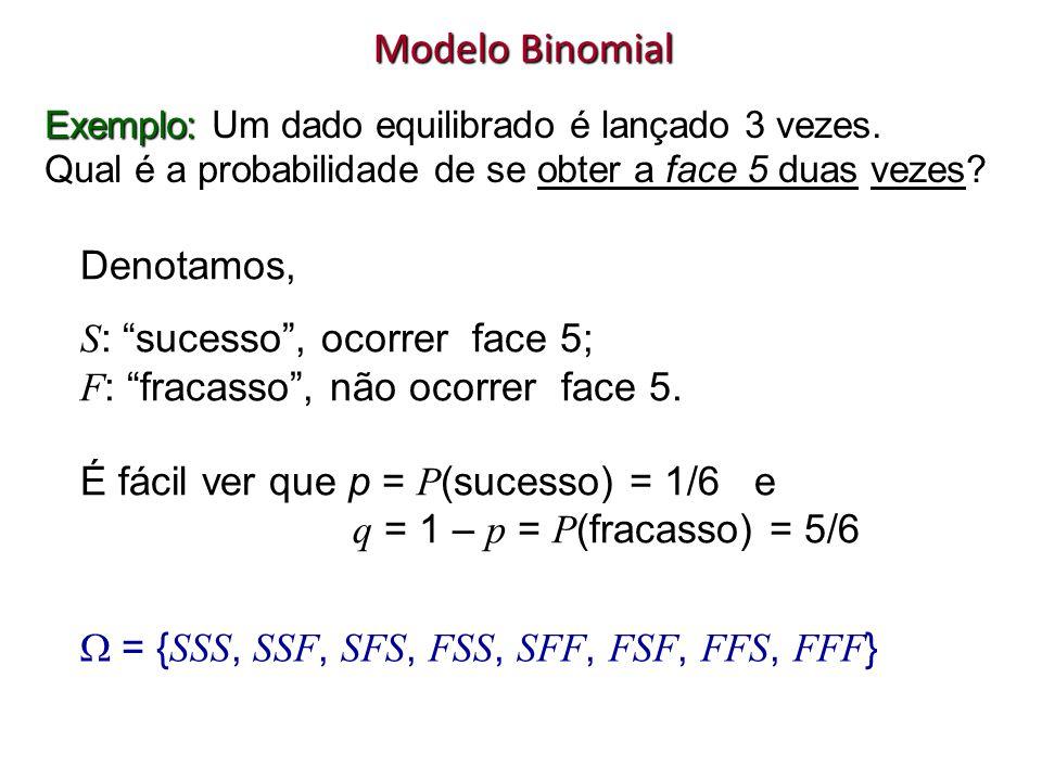 Estamos interessados no número total de sucessos que, no caso, é o número de vezes que a face 5 é observada nos 3 lançamentos do dado.p q F S p p p p p p q q q q q q F S F S F S S F S F S F ( SSS ) p 3 3 (SSF) p 2 q 2 ( SFS ) p 2 q 2 ( SFF ) pq 2 1 ( FSS ) p 2 q 2 ( FSF ) pq 2 1 ( FFS ) pq 2 1 ( FFF ) q 3 0 X Prob X
