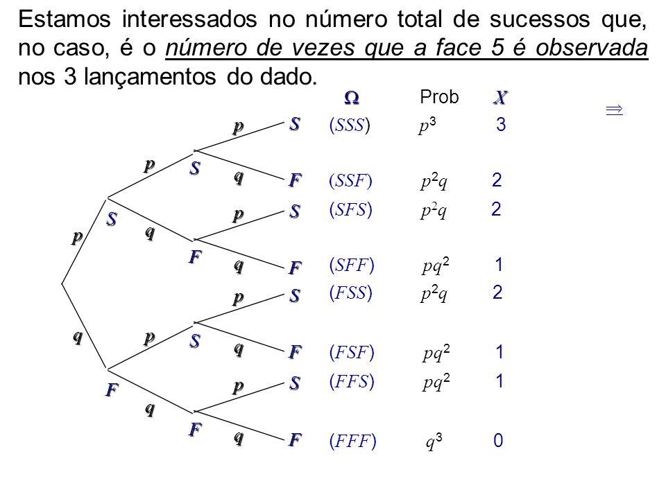 A função de probabilidade de X é dada por: 0,0694.