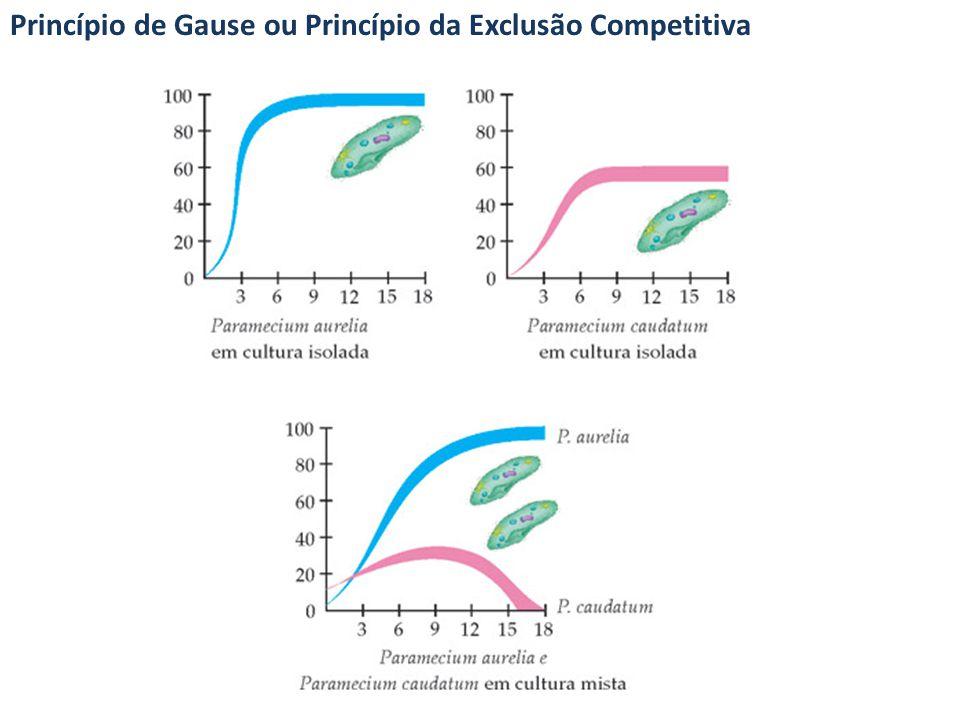 Princípio de Gause ou Princípio da Exclusão Competitiva