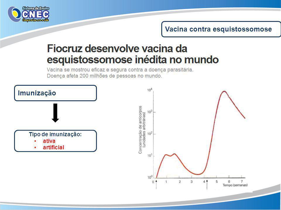 Vacina contra esquistossomose Imunização Tipo de imunização: ativa artificial
