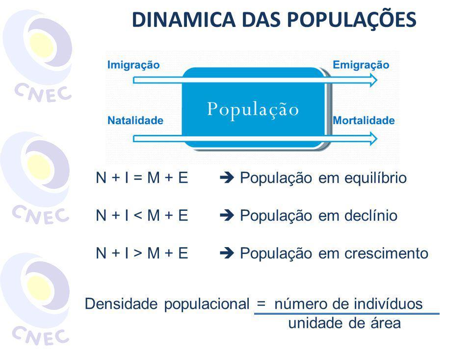 DINAMICA DAS POPULAÇÕES N + I = M + E População em equilíbrio N + I < M + E População em declínio N + I > M + E População em crescimento Densidade populacional = número de indivíduos unidade de área