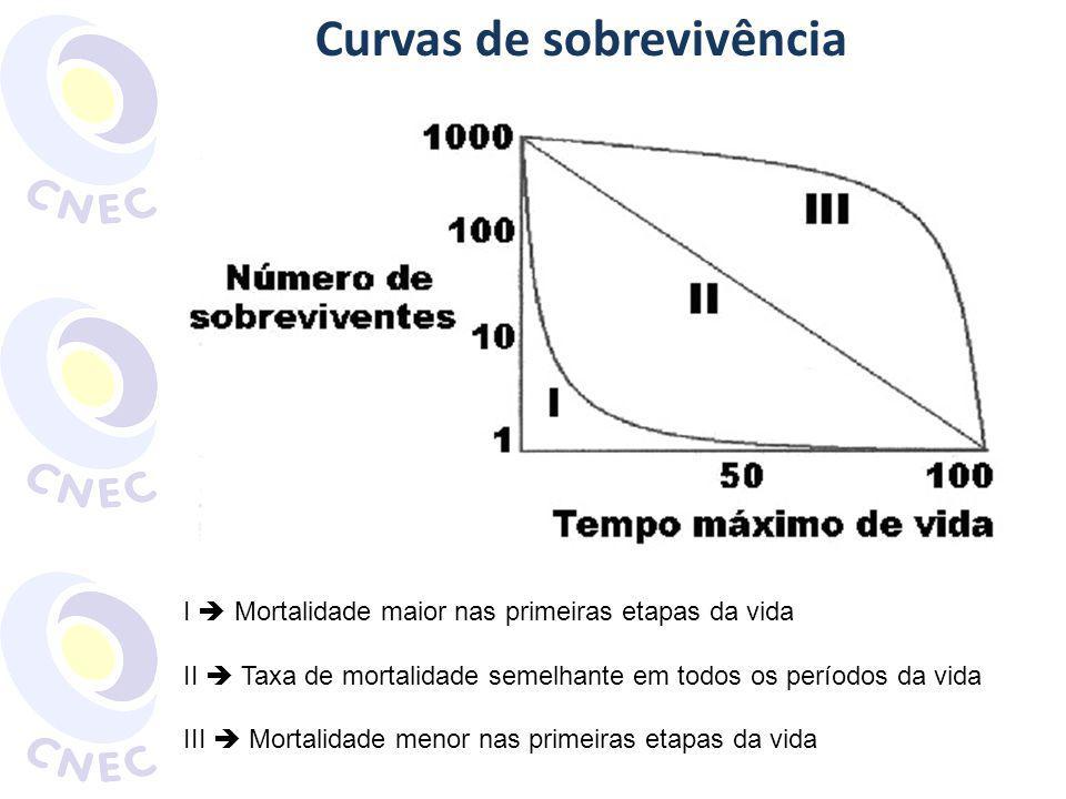 Curvas de sobrevivência I Mortalidade maior nas primeiras etapas da vida II Taxa de mortalidade semelhante em todos os períodos da vida III Mortalidad